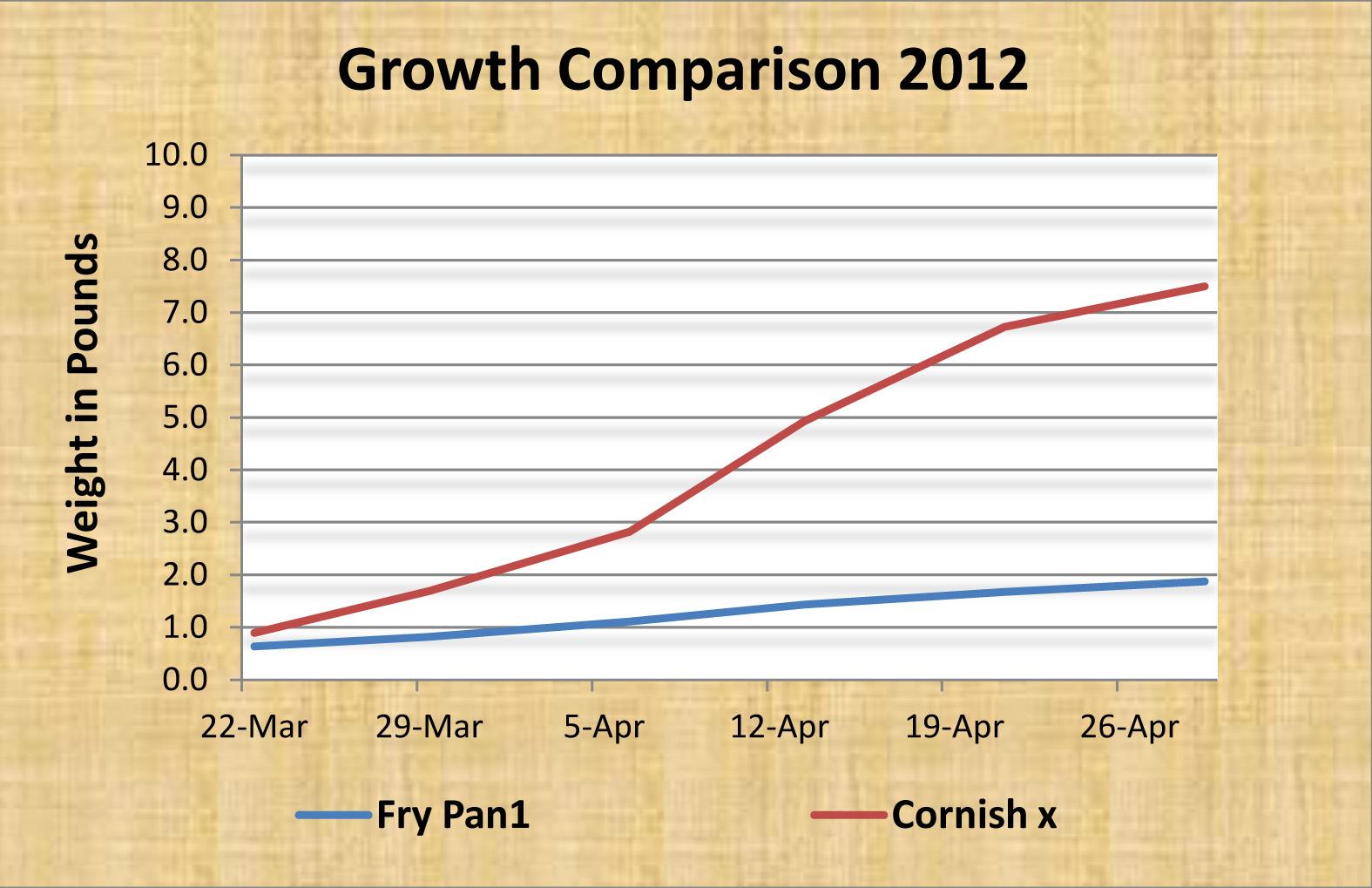 Cornish cross growth chart choice image free any chart examples cornish cross growth chart images free any chart examples cornish cross growth chart choice image free nvjuhfo Image collections
